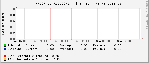 MKBGP-EV - Traffic - Xarxa clients